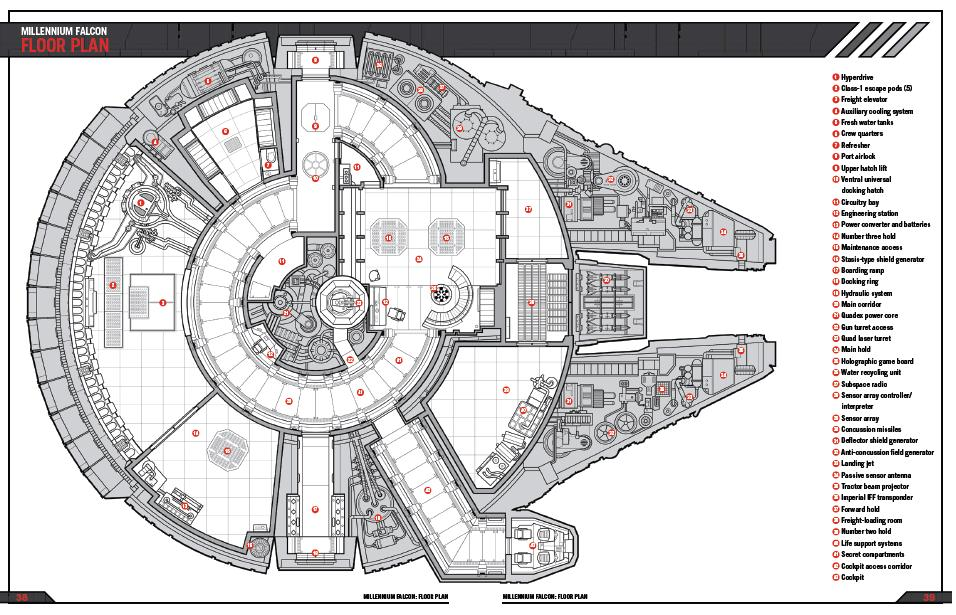 Star Wars fans excitedly realise the purpose Millennium Falcon's ...